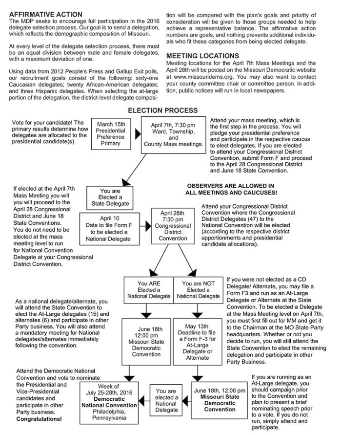 delegateprocess