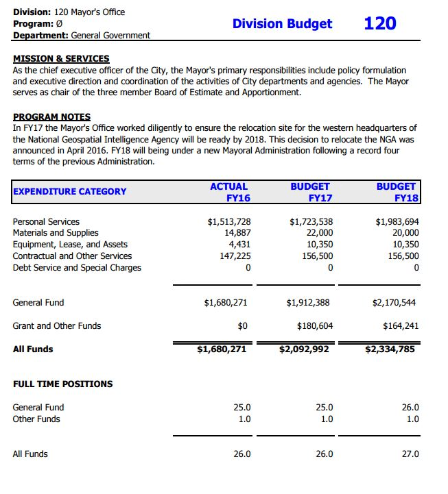 budgetmayor